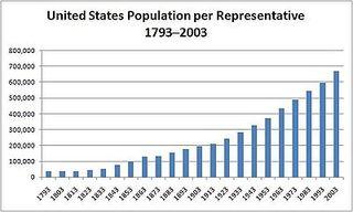 400px-US_population_per_representative